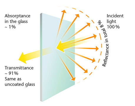 Tips of Etched Anti-Glare Glass